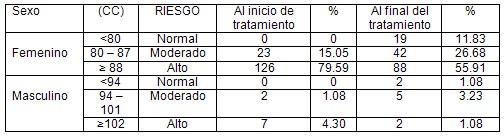 auriculoterapia_tratamiento_obesidad/respuesta_circunferencia_cintura