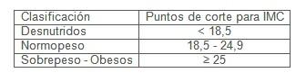 enfermeria_nutricion_quemados/IMC_indice_masa_corporal