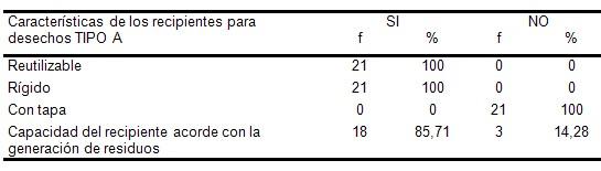 manejo_residuos_hospitalarios/caracteristicas_recipientes_desechos