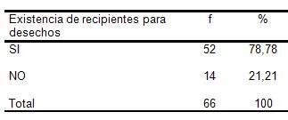 residuos_hospitalarios/recipientes_apropiados_recoleccion