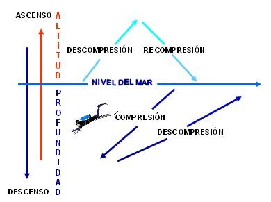 medicina_hiperbarica_subacuatica/compresion_descompresion_recompresion