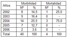 meningoencefalitis_bacteriana_UCI/mortalidad_morbilidad_morbimortalidad