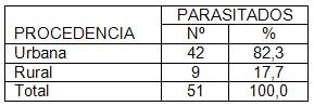 parasitismo_intestinal_coloproctologia/lugar_procedencia_parasitados