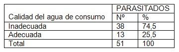 parasitismo_intestinal_coloproctologia/parasitados_agua_consumo