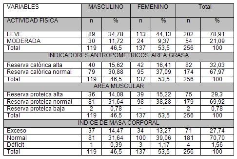 Perfil nutricional en escolares de la parroquia san jose for Tabla de medidas antropometricas
