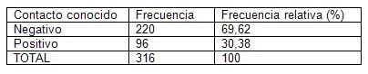 prevalencia_dengue_asintomatico/contacto_conocido_positivo