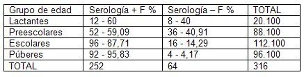 prevalencia_dengue_asintomatico/edad_serologia_antidengue