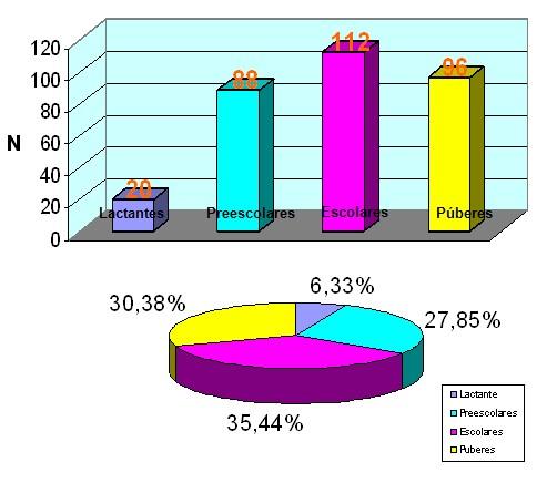 prevalencia_dengue_asintomatico/frecuencia_edad_infancia