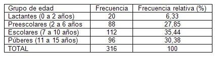 prevalencia_dengue_asintomatico/menores_edad_pediatria