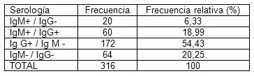 prevalencia_dengue_asintomatico/serologia_IgG_IgM