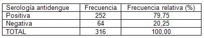 prevalencia_dengue_asintomatico/serologia_antidengue_positiva