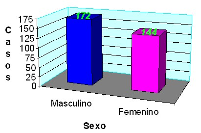 prevalencia_dengue_asintomatico/sexos_masculino_femenino