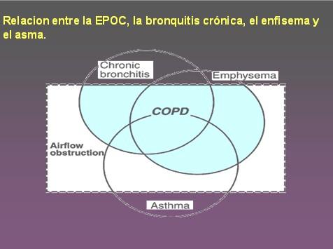 EPOC_tratamiento_farmacologico/enfisema_asma_bronquitis