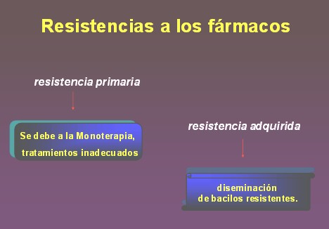 TBC_drogas_tuberculostaticas/resistencia_farmacos
