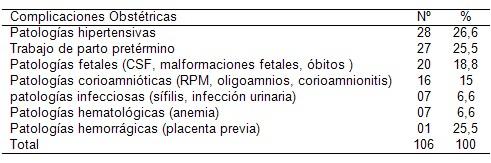 bajo_peso_madres_adolescentes/complicaciones_obstetricas