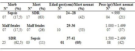 bajo_peso_madres_adolescentes/morbilidad_mortalidad_morbimortalidad