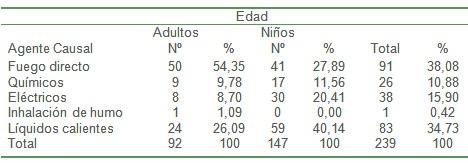 epidemiologia_pacientes_quemados/etiologia_agente_causal