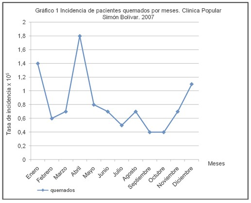 epidemiologia_pacientes_quemados/incidencia_quemaduras_meses