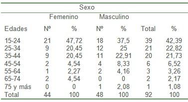 epidemiologia_pacientes_quemados/incidencia_quemaduras_sexo