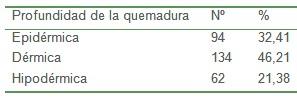 epidemiologia_pacientes_quemados/profundidad_quemadura