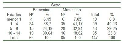 epidemiologia_pacientes_quemados/quemaduras_pediatria_sexo