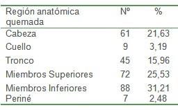 epidemiologia_pacientes_quemados/region_anatomica_quemada