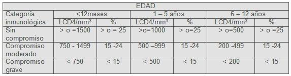 manifestaciones_cutaneomucosas_SIDA/categorias_inmunologicas_linfocitos