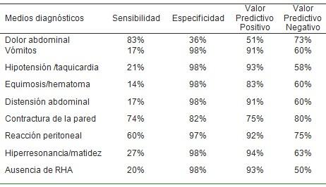 traumatismo_penetrante_abdominal/clinica_sintomas_pronostico