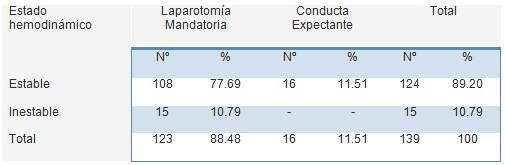 traumatismo_penetrante_abdominal/estado_hemodinamico_estable_inestable