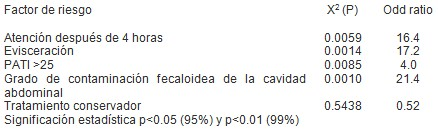traumatismo_penetrante_abdominal/riesgo_complicaciones_septicas