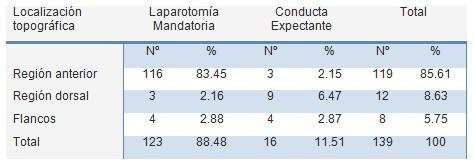 traumatismo_penetrante_abdominal/tratamiento_laparotomia_conducta