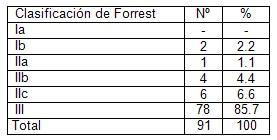 videoendoscopia_tracto_digestivo/clasificacion_Forrest