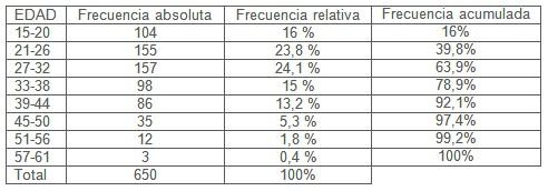 violencia_maltrato_mujer/casos_incidencia_edad