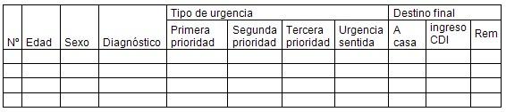 caracterizacion_asistencia_medica/base_datos_urgencias