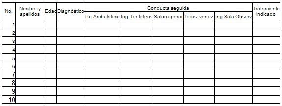 caracterizacion_asistencia_medica/registro_pacientes_urgencias