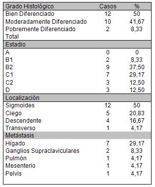 pacientes_cancer_colon/grado_histologico_estadio