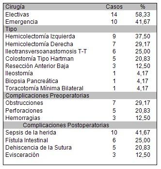 pacientes_cancer_colon/tipo_cirugia_complicaciones