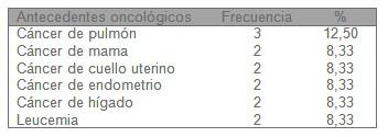 tumores_cancer_higado/antecedentes_oncologicos_familiares