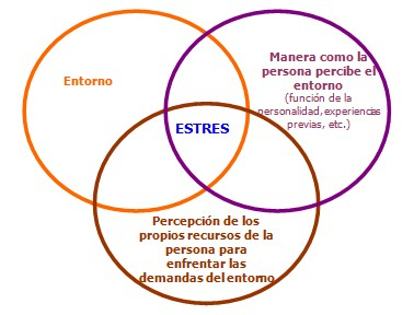 stress_postraumatico_trastorno/concepto_definicion_estres
