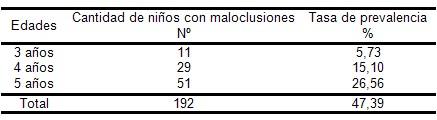 maloclusiones_dentarias_factores/prevalencia_maloclusiones_dentarias