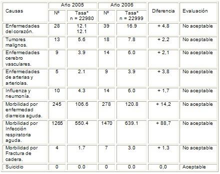 salud_adulto_mayor/causas_mortalidad_morbilidad