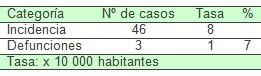 comportamiento_VIH_SIDA/morbimortalidad_mortalidad_morbilidad
