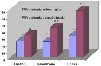 proteinuria_entrenamiento_biomedico/antes_despues_deporte