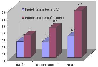 proteinuria_entrenamiento_biomedico/antes_despues_ejercicio