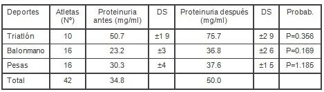 proteinuria_entrenamiento_biomedico/preparacion_fisica_ejercicio