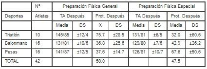 proteinuria_entrenamiento_biomedico/presion_arterial_deporte