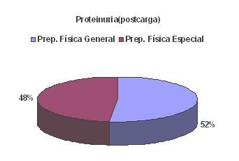 proteinuria_entrenamiento_biomedico/proteinuria_postcarga
