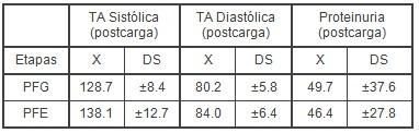 proteinuria_entrenamiento_biomedico/tension_arterial_deporte