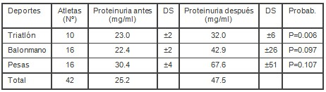 proteinuria_entrenamiento_biomedico/triatlon_balonmano_pesas