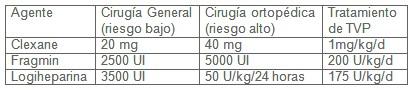 tratamiento_terapia_anticoagulante/heparina_bajo_peso_molecular